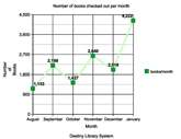 Student graph